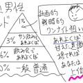年頃男性ピラミッド
